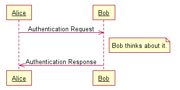 www.websequencediagrams.com